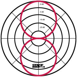 Acht im Polardiagramm -www.stage223.com