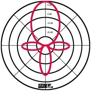 Keule im Polardiagramm -www.stage223.com
