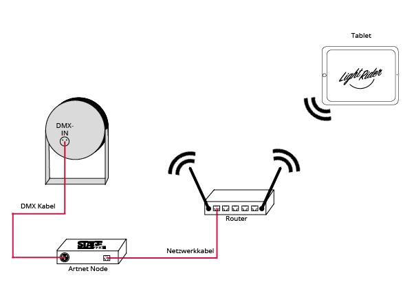 Light Rider Verbindung drahtlos über Router