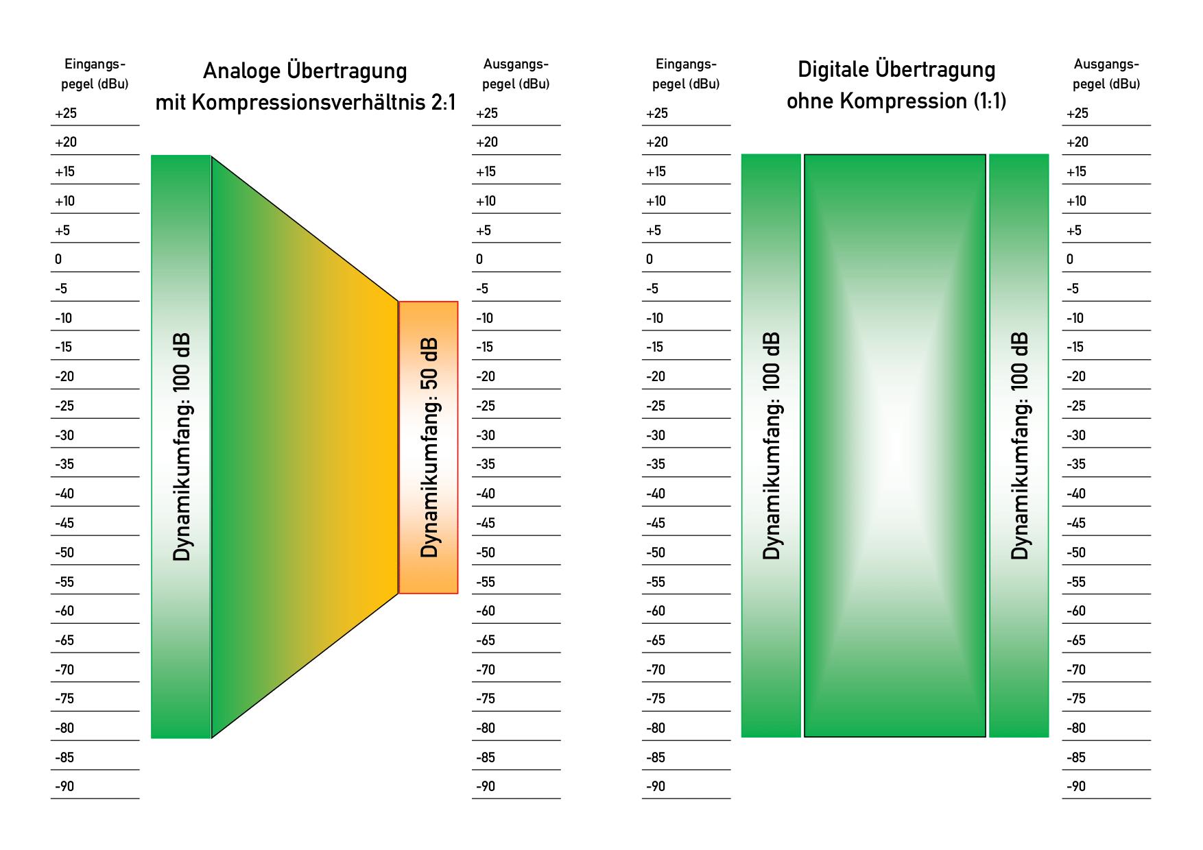 Vergleichsgrafik: Kompression bei analoger und digitaler Audioübertragung. © Markus Kafurke