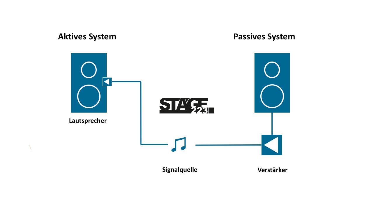 Aktiv vs Passive PA Systeme - Was ist der Unterschied?