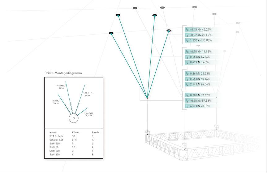 Bridles analysieren mit Braceworks ( Vectorworks, Inc.)